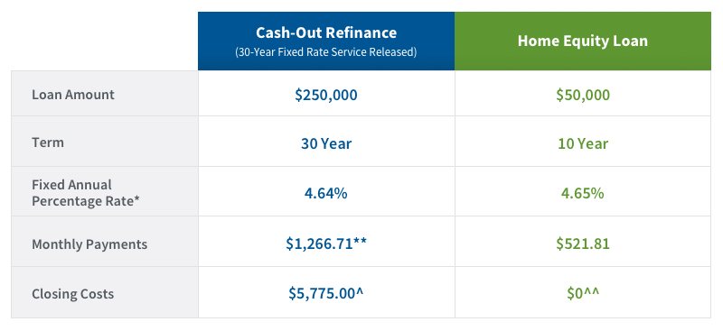 Home Equity Loan chart
